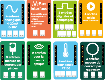 cartes addtionnelles Tyness-Energy